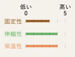 固定性 伸縮性 保温性 低い 0 高い 5