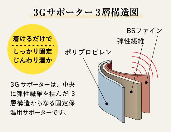 3Gサポーター3層構造図 着けるだけでしっかり固定じんわり温か BSファイン 弾性繊維 ポリプロピレン 3Gサポーターは、中央に弾性繊維を挟んだ3層構造からなる固定保温用サポーターです。